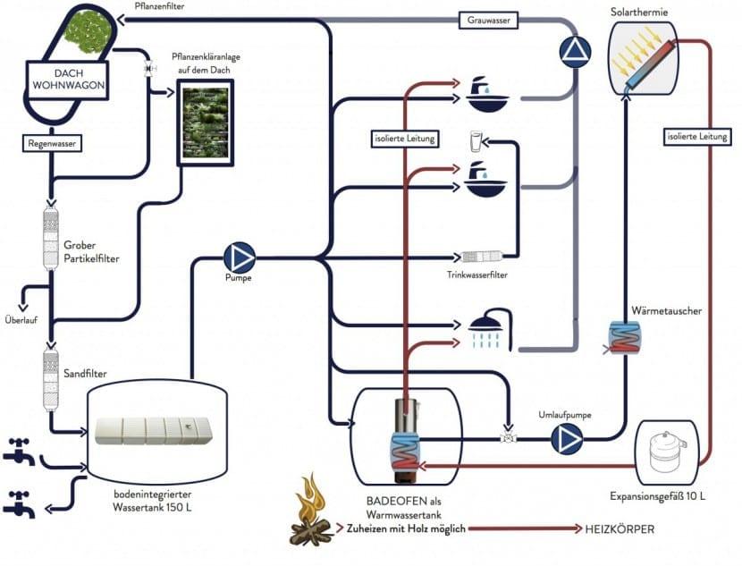 Pflanzenkläranlage und Wasserkreislauf